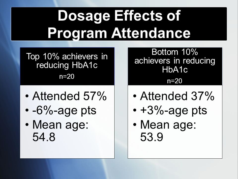 Top 10% achievers in reducing HbA1c n=20 Attended 57% -6%-age pts Mean age: 54.8 Bottom 10% achievers in reducing HbA1c n=20 Attended 37% +3%-age pts