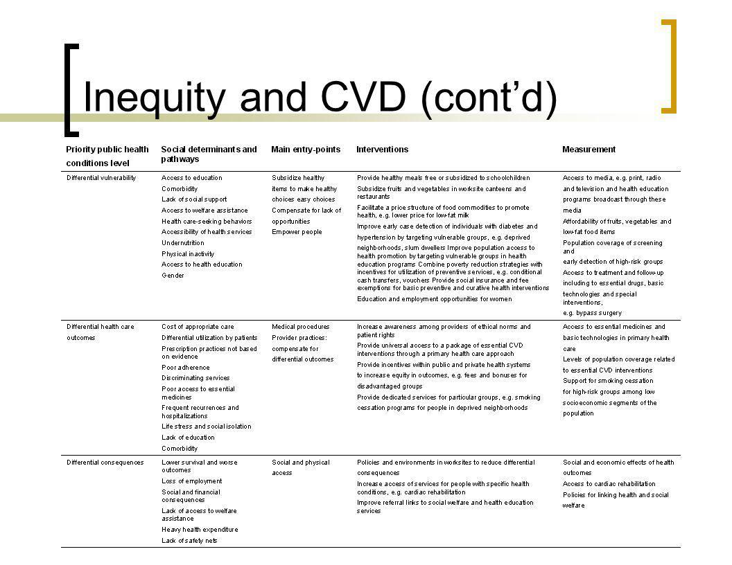 Inequity and CVD (contd)