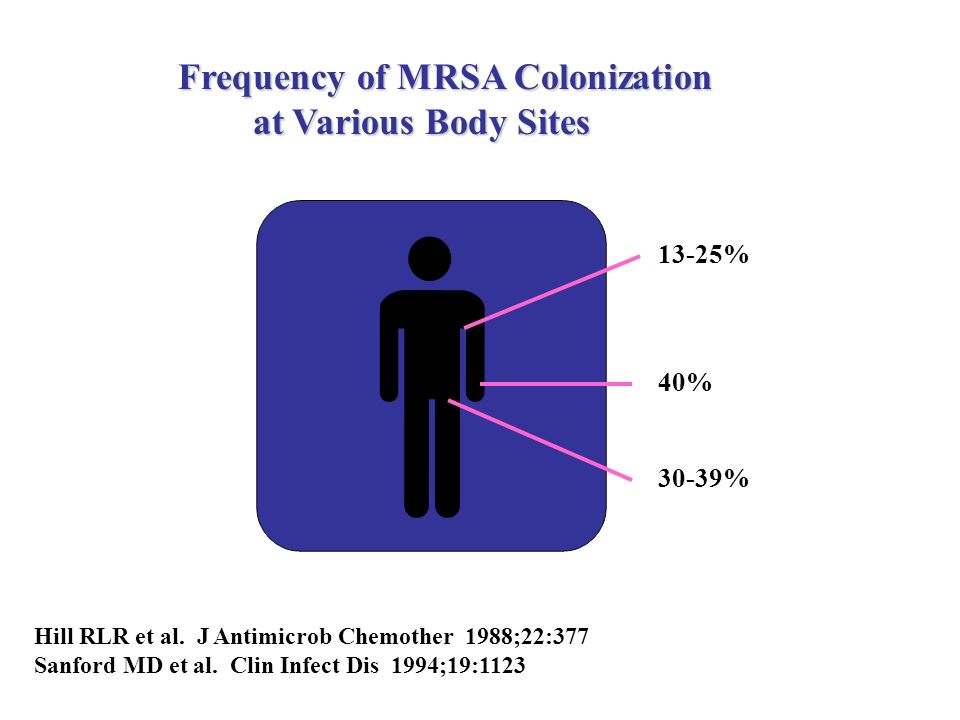 13-25% 40% 30-39% Frequency of MRSA Colonization at Various Body Sites at Various Body Sites Hill RLR et al. J Antimicrob Chemother 1988;22:377 Sanfor