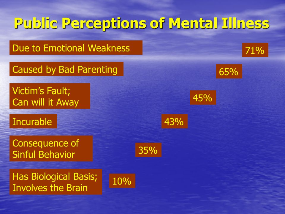 Due to Emotional Weakness 71% Caused by Bad Parenting 65% Victims Fault; Can will it Away 45% Incurable43% 35% Has Biological Basis; Involves the Brain 10% Consequence of Sinful Behavior Public Perceptions of Mental Illness