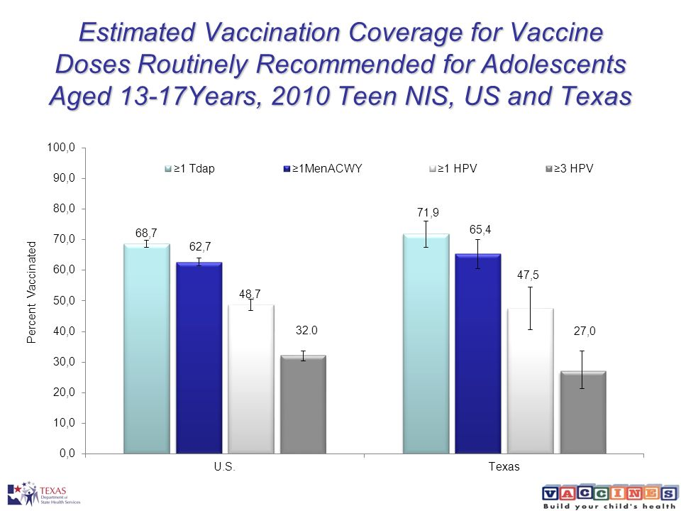 Estimated Vaccination Coverage for Vaccine Doses Routinely Recommended for Adolescents Aged 13-17Years, 2010 Teen NIS, US and Texas
