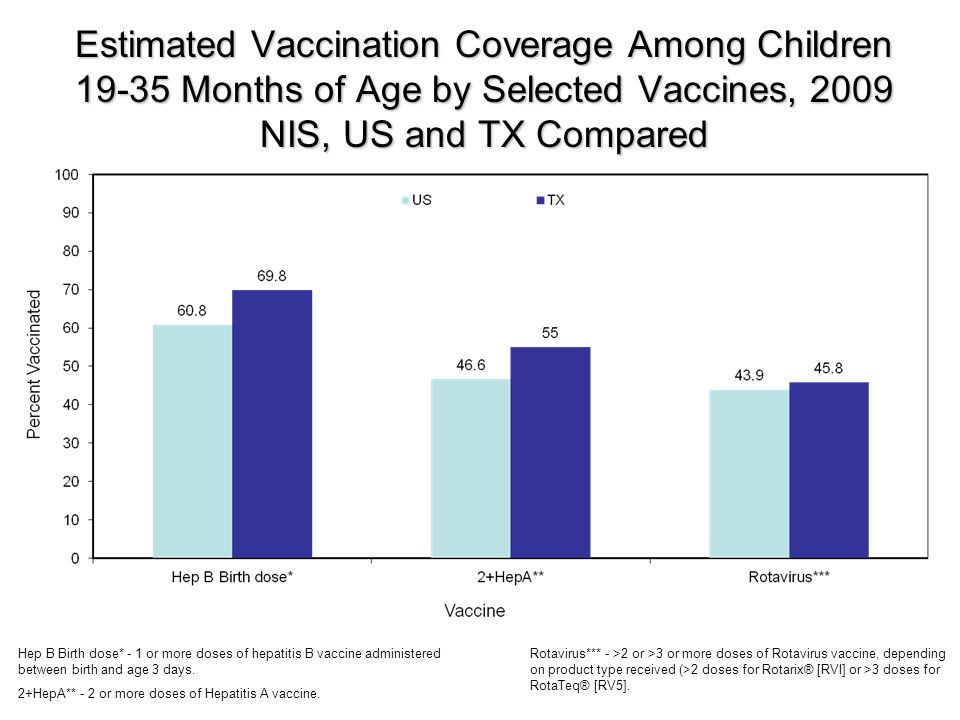 Estimated Vaccination Coverage Among Children Months of Age by Selected Vaccines, 2009 NIS, US and TX Compared Hep B Birth dose* - 1 or more doses of hepatitis B vaccine administered between birth and age 3 days.