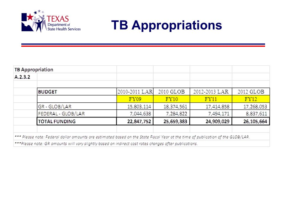 TB Appropriations