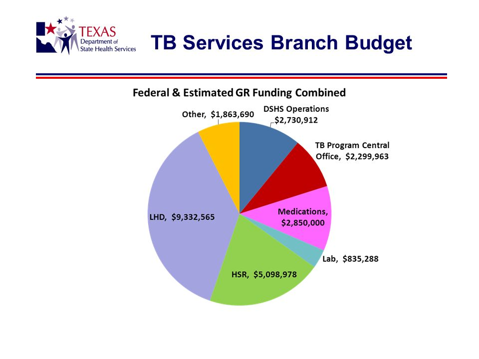 TB Services Branch Budget