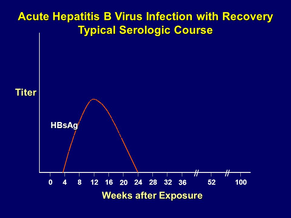 HBsAg 0481216 20 242832 36 52100 Acute Hepatitis B Virus Infection with Recovery Typical Serologic Course Weeks after Exposure Titer