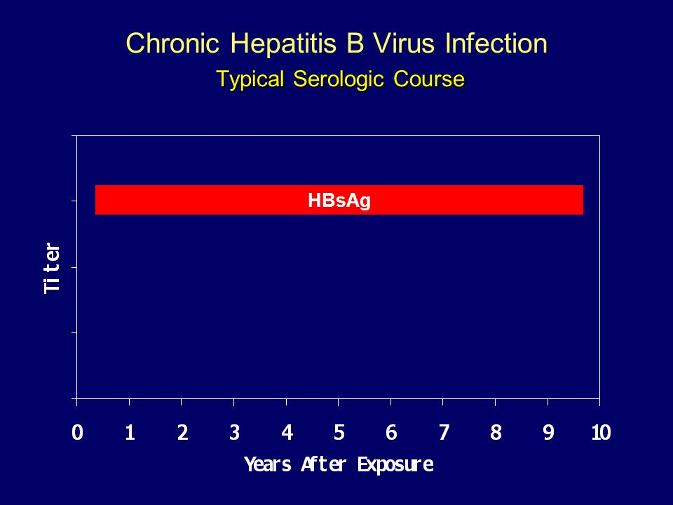 Typical Serologic Course Chronic Hepatitis B Virus Infection Typical Serologic Course HBsAg