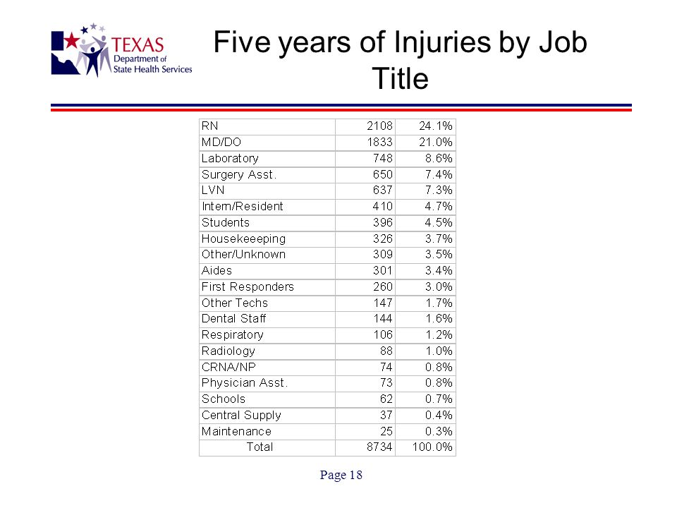 Page 18 Five years of Injuries by Job Title