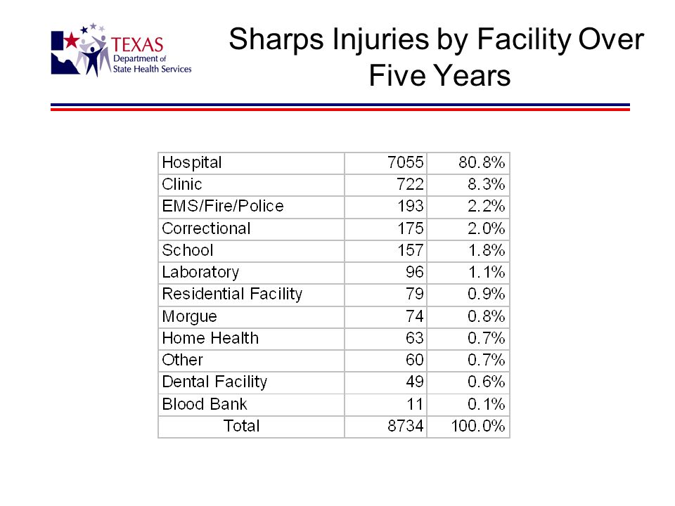 Sharps Injuries by Facility Over Five Years