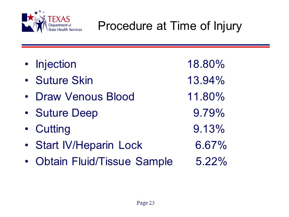 Page 23 Procedure at Time of Injury Injection 18.80% Suture Skin 13.94% Draw Venous Blood 11.80% Suture Deep 9.79% Cutting 9.13% Start IV/Heparin Lock 6.67% Obtain Fluid/Tissue Sample 5.22%