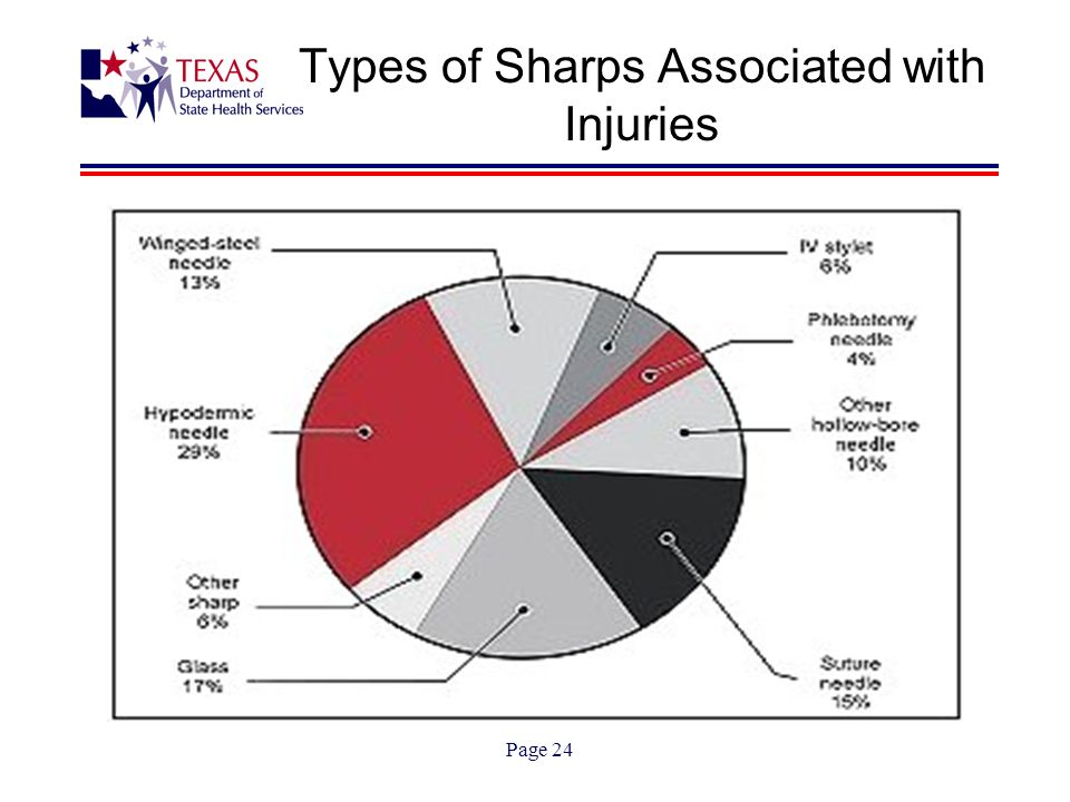 Page 24 Types of Sharps Associated with Injuries