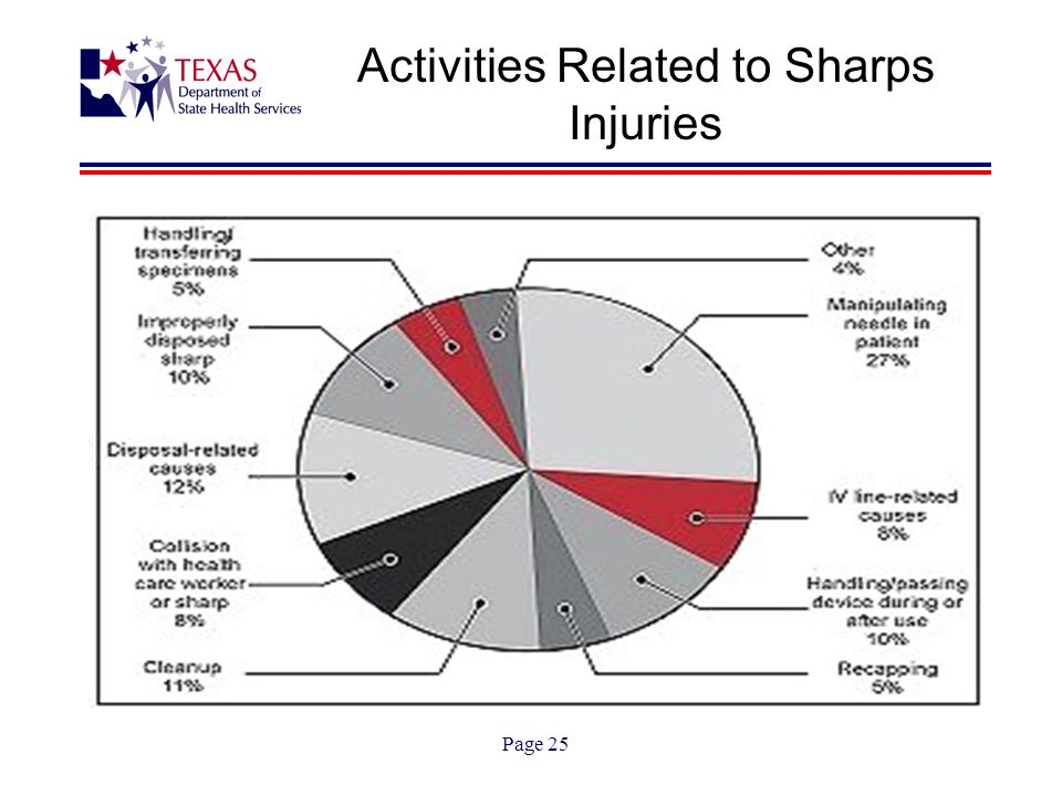 Page 25 Activities Related to Sharps Injuries