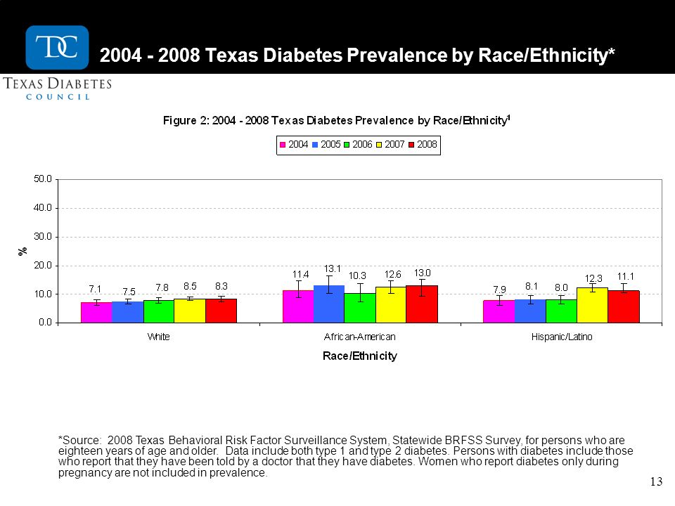 13 2004 - 2008 Texas Diabetes Prevalence by Race/Ethnicity* *Source: 2008 Texas Behavioral Risk Factor Surveillance System, Statewide BRFSS Survey, for persons who are eighteen years of age and older.