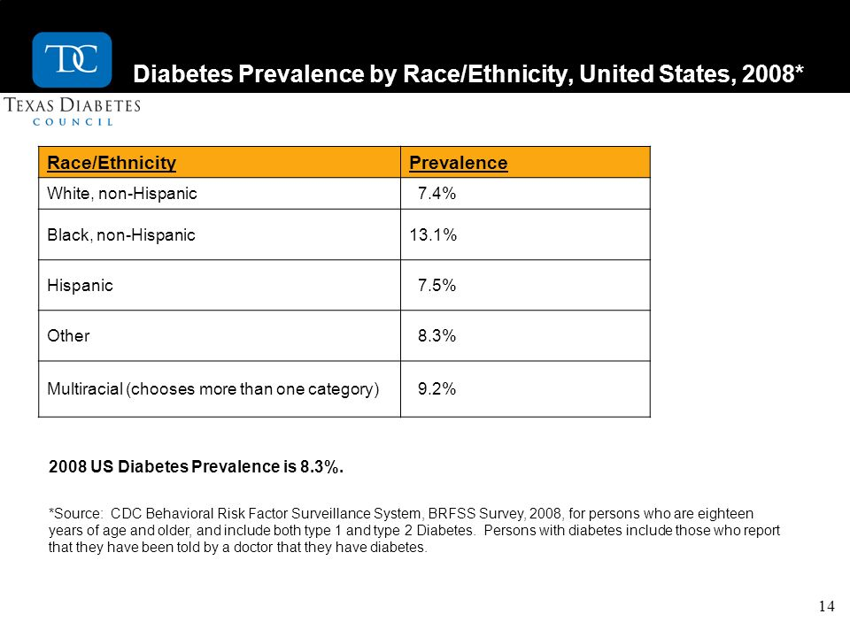 14 Diabetes Prevalence by Race/Ethnicity, United States, 2008* Race/EthnicityPrevalence White, non-Hispanic 7.4% Black, non-Hispanic13.1% Hispanic 7.5% Other 8.3% Multiracial (chooses more than one category) 9.2% 2008 US Diabetes Prevalence is 8.3%.