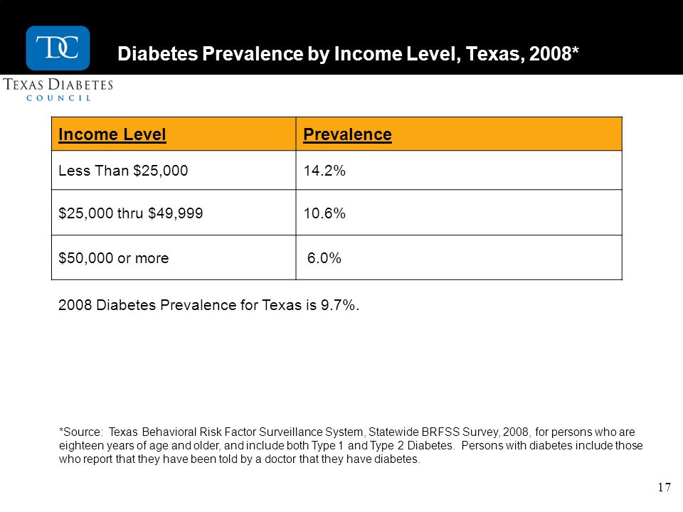 17 Diabetes Prevalence by Income Level, Texas, 2008* Income LevelPrevalence Less Than $25,00014.2% $25,000 thru $49,99910.6% $50,000 or more 6.0% 2008 Diabetes Prevalence for Texas is 9.7%.