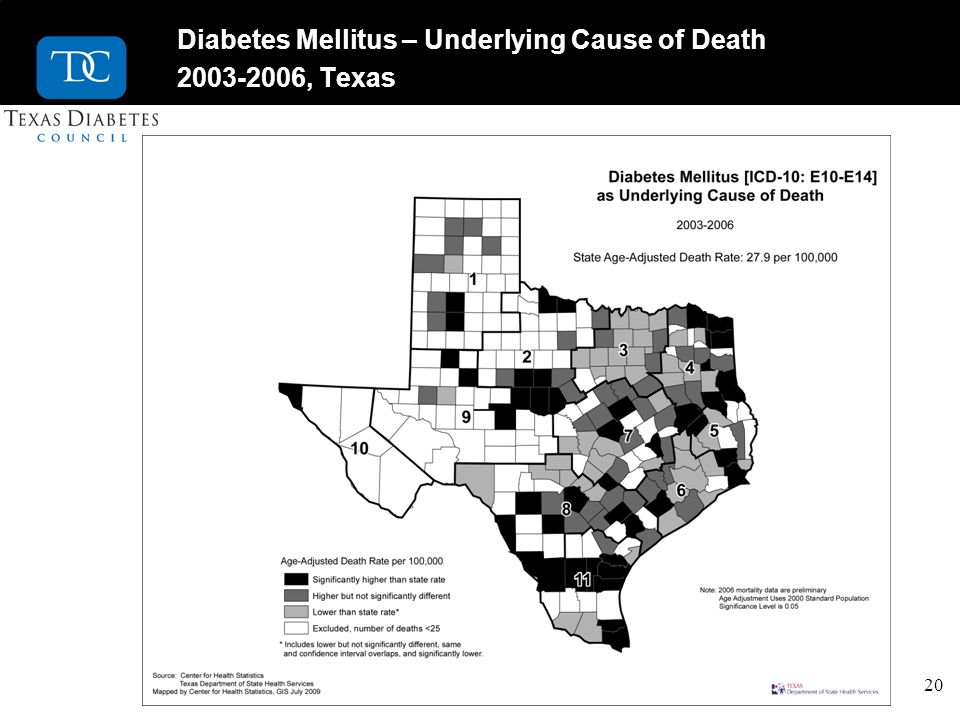 20 Diabetes Mellitus – Underlying Cause of Death 2003-2006, Texas