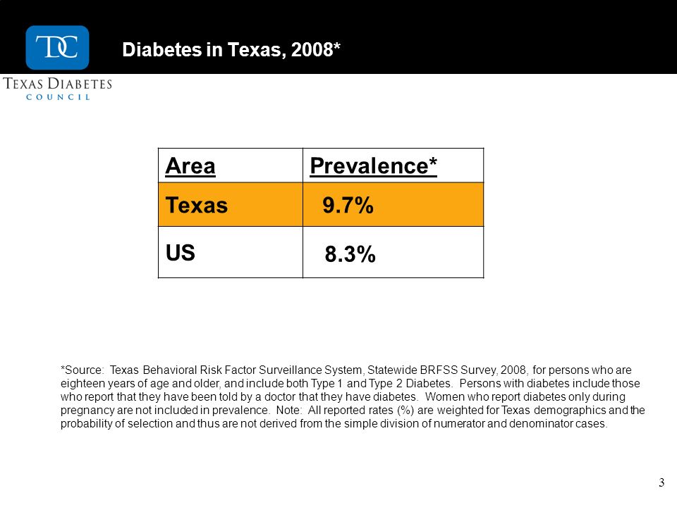3 Diabetes in Texas, 2008* AreaPrevalence* Texas 9.7% US 8.3% *Source: Texas Behavioral Risk Factor Surveillance System, Statewide BRFSS Survey, 2008, for persons who are eighteen years of age and older, and include both Type 1 and Type 2 Diabetes.