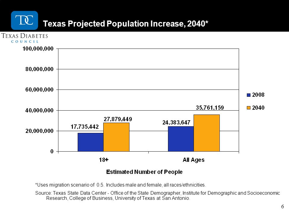 6 Texas Projected Population Increase, 2040* *Uses migration scenario of 0.5. Includes male and female, all races/ethnicities. Source: Texas State Dat