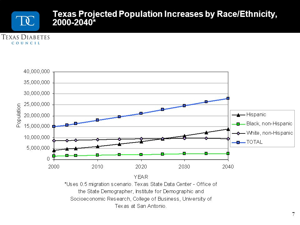 7 Texas Projected Population Increases by Race/Ethnicity, 2000-2040*