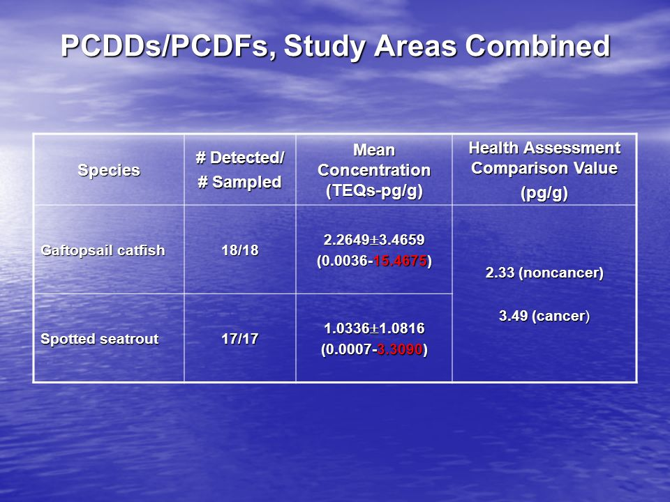 PCDDs/PCDFs, Study Areas Combined Species # Detected/ # Sampled Mean Concentration (TEQs-pg/g) Health Assessment Comparison Value (pg/g) Gaftopsail ca