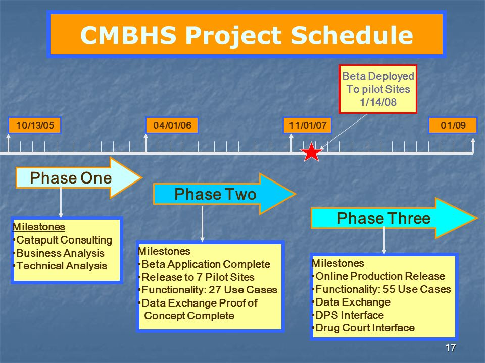 17 CMBHS Project Schedule Milestones Beta Application Complete Release to 7 Pilot Sites Functionality: 27 Use Cases Data Exchange Proof of Concept Com
