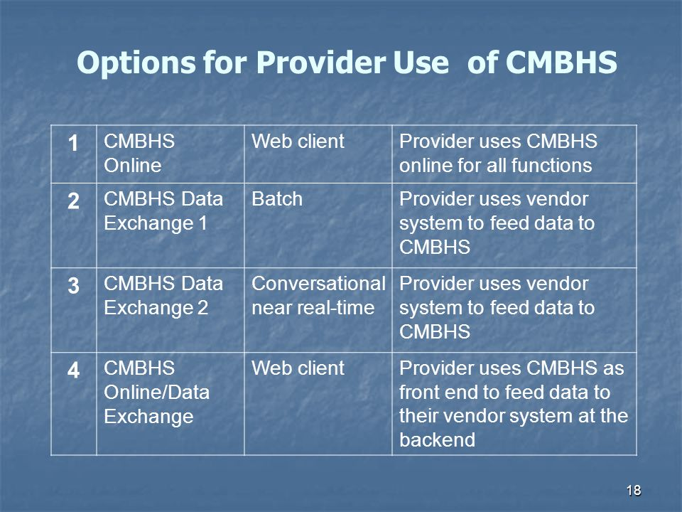 18 1 CMBHS Online Web clientProvider uses CMBHS online for all functions 2 CMBHS Data Exchange 1 BatchProvider uses vendor system to feed data to CMBH