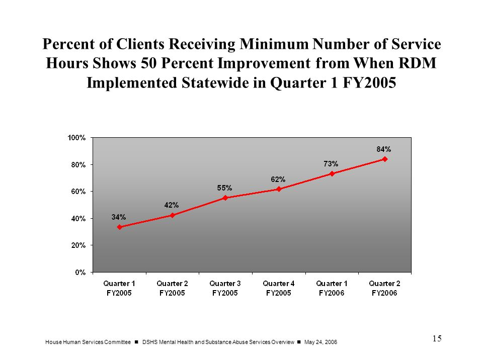 House Human Services Committee DSHS Mental Health and Substance Abuse Services Overview May 24, 2006 15 Percent of Clients Receiving Minimum Number of Service Hours Shows 50 Percent Improvement from When RDM Implemented Statewide in Quarter 1 FY2005
