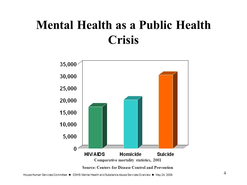 House Human Services Committee DSHS Mental Health and Substance Abuse Services Overview May 24, 2006 4 Mental Health as a Public Health Crisis Comparative mortality statistics, 2001 Source: Centers for Disease Control and Prevention