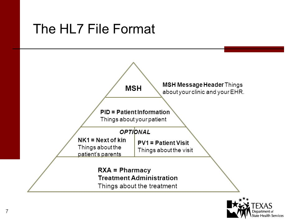 Discuss any questions you may have of the HL7 2.5.1 Implementation Guide File Format Data fields Web Attest, Registration, Test, and Going Live Processes Note: Schedule for uploading live data files is weekly, however during test feel free to submit as many files as possible to get the most feedback and get promoted to live faster.