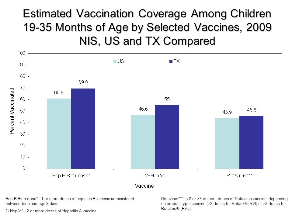 Estimated Vaccination Coverage Among Children 19-35 Months of Age by Selected Vaccines, 2009 NIS, US and TX Compared Hep B Birth dose* - 1 or more doses of hepatitis B vaccine administered between birth and age 3 days.