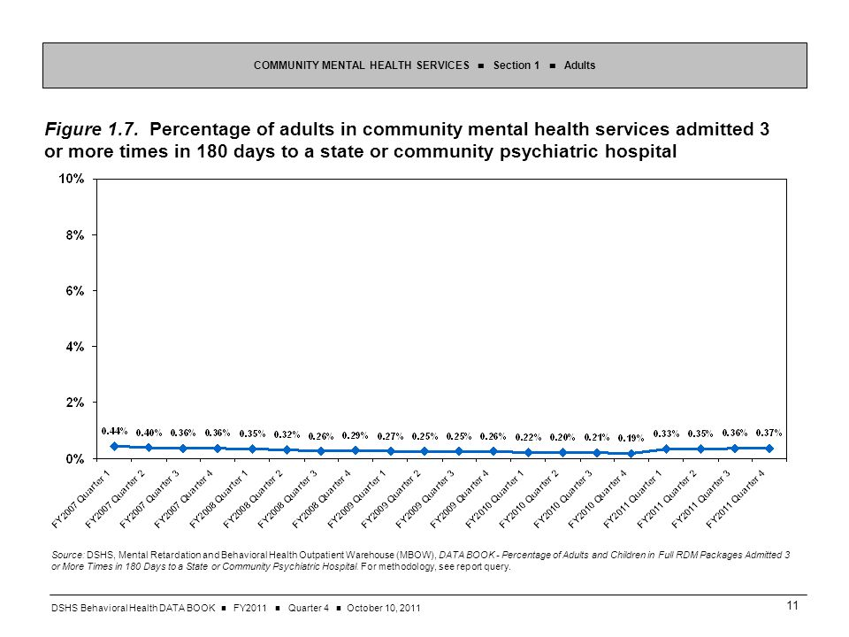 DSHS Behavioral Health DATA BOOK FY2011 Quarter 4 October 10, Figure 1.7.