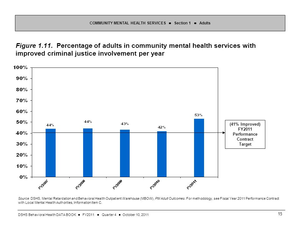 DSHS Behavioral Health DATA BOOK FY2011 Quarter 4 October 10, Figure 1.11.