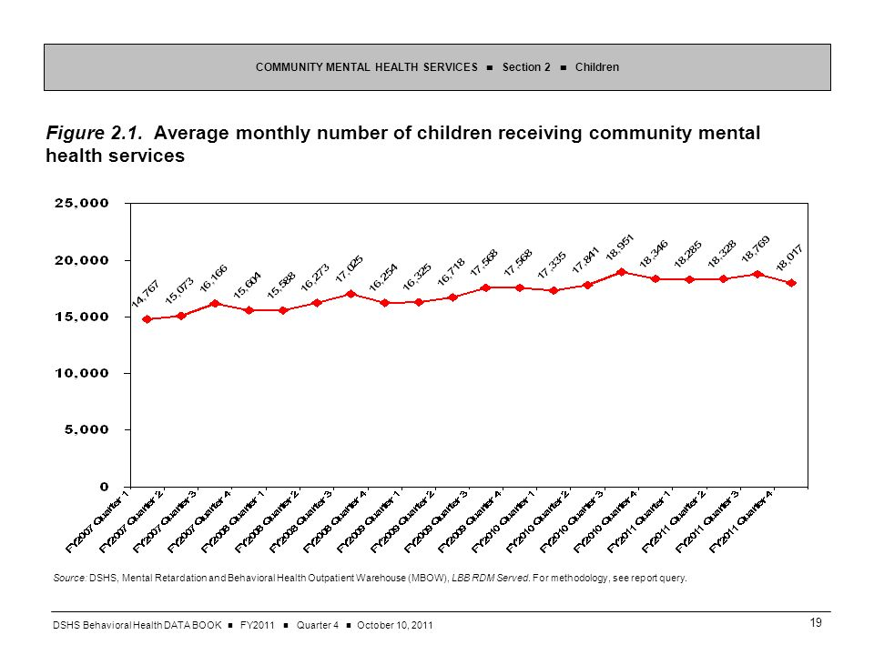 DSHS Behavioral Health DATA BOOK FY2011 Quarter 4 October 10, Figure 2.1.
