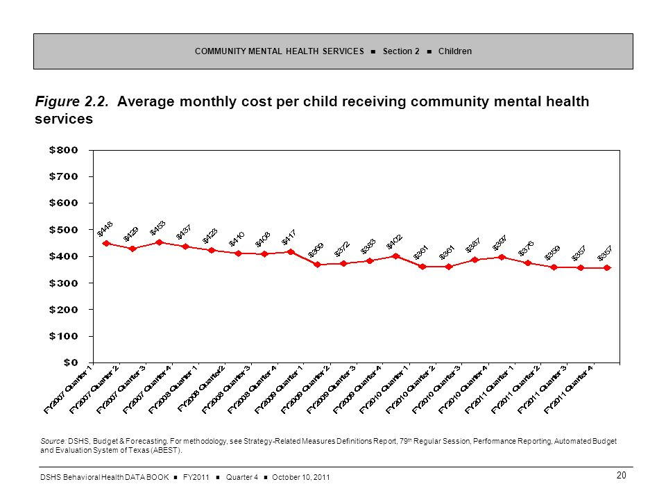DSHS Behavioral Health DATA BOOK FY2011 Quarter 4 October 10, Figure 2.2.
