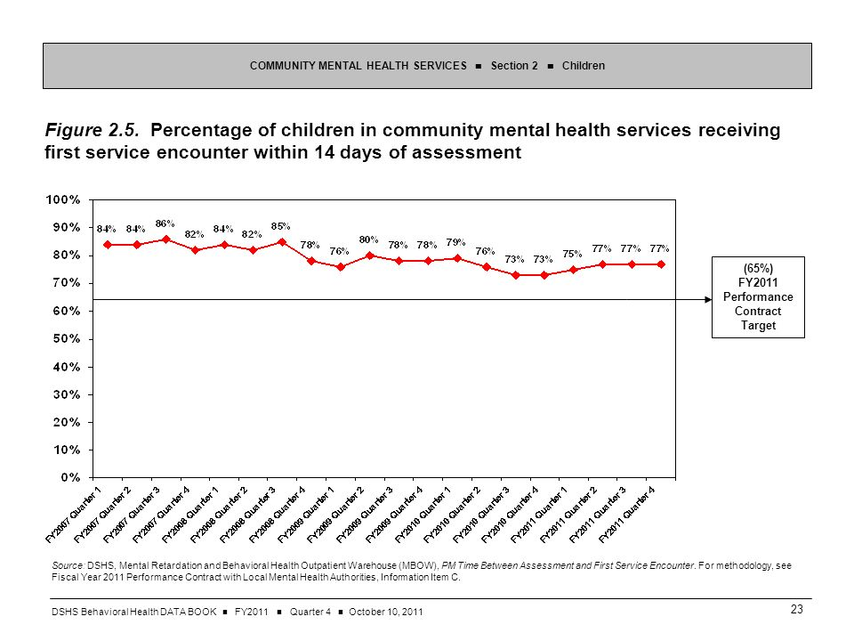 DSHS Behavioral Health DATA BOOK FY2011 Quarter 4 October 10, Figure 2.5.