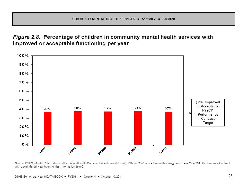 DSHS Behavioral Health DATA BOOK FY2011 Quarter 4 October 10, Figure 2.8.