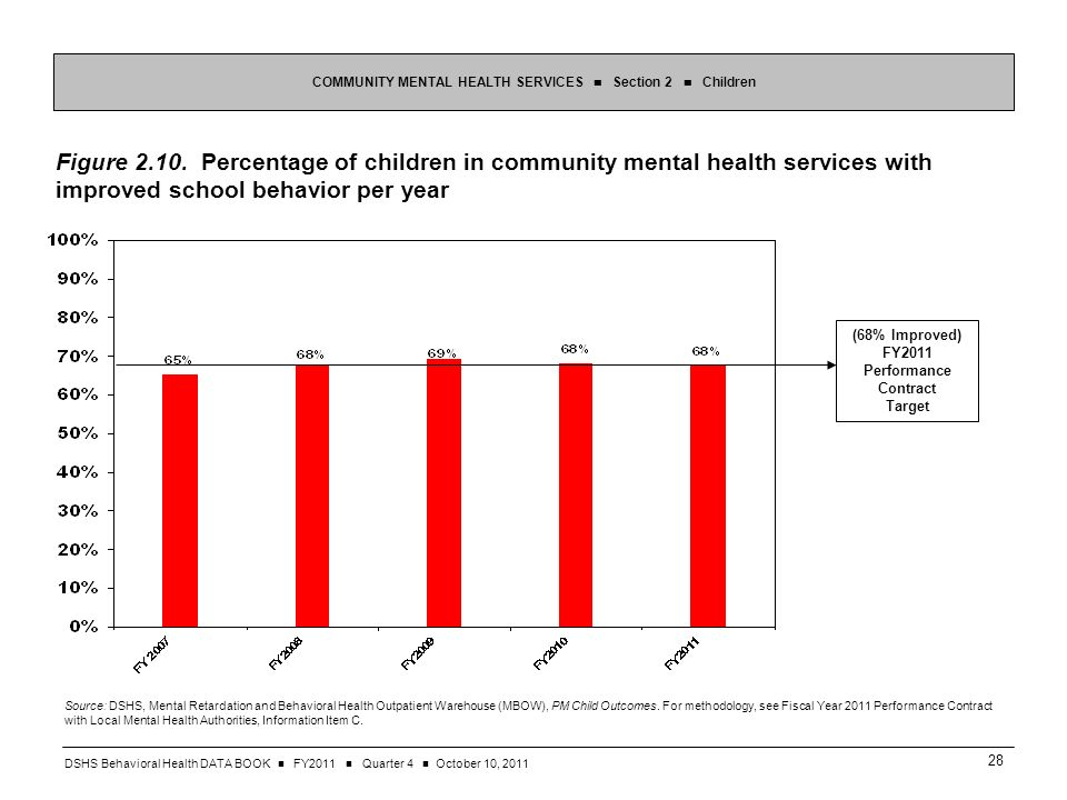 DSHS Behavioral Health DATA BOOK FY2011 Quarter 4 October 10, Figure 2.10.