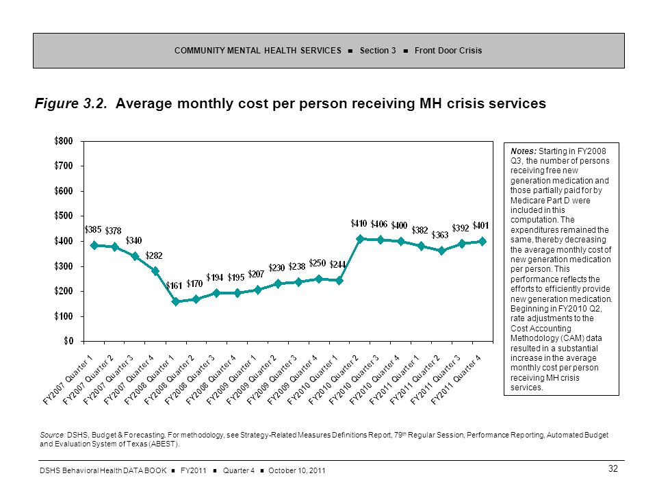 DSHS Behavioral Health DATA BOOK FY2011 Quarter 4 October 10, Figure 3.2.