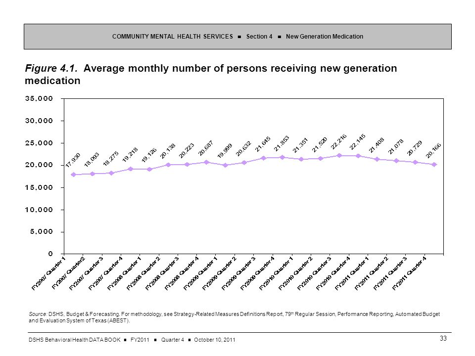 DSHS Behavioral Health DATA BOOK FY2011 Quarter 4 October 10, Figure 4.1.