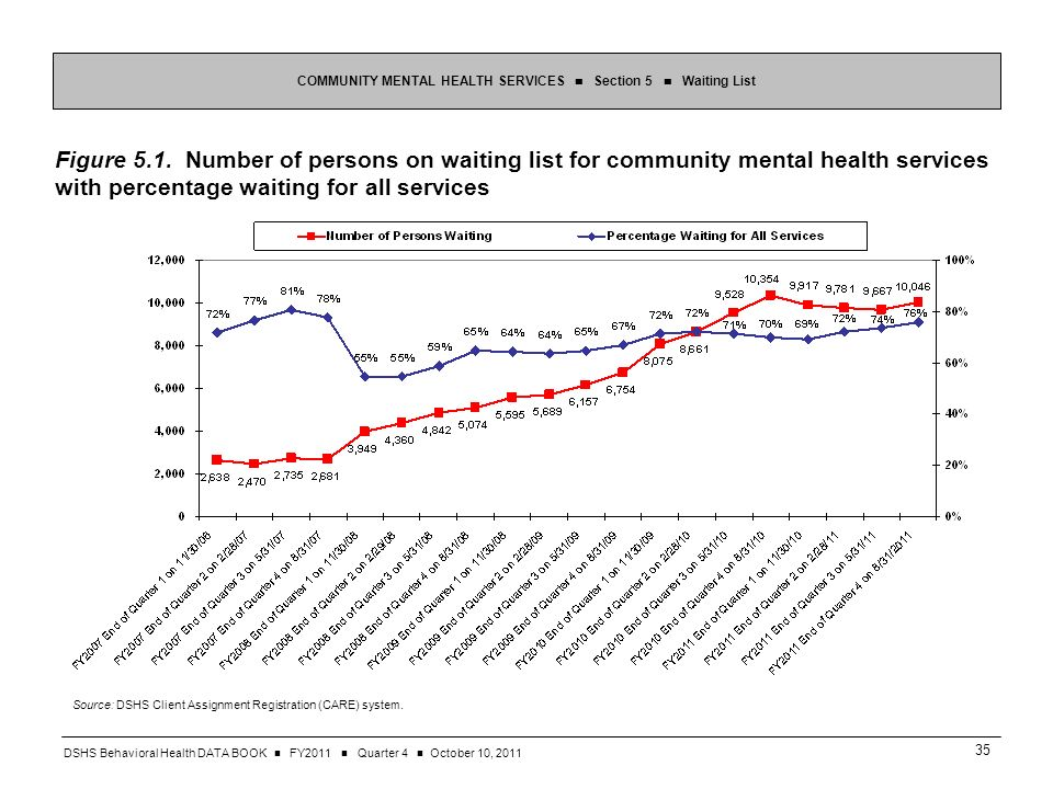 DSHS Behavioral Health DATA BOOK FY2011 Quarter 4 October 10, Figure 5.1.