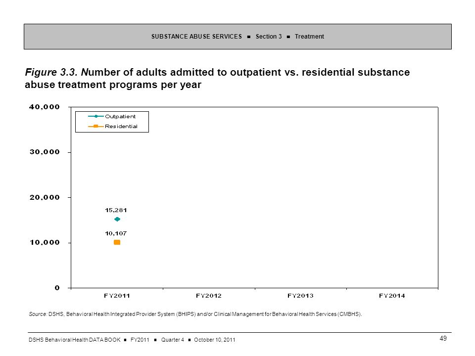 DSHS Behavioral Health DATA BOOK FY2011 Quarter 4 October 10, Figure 3.3.