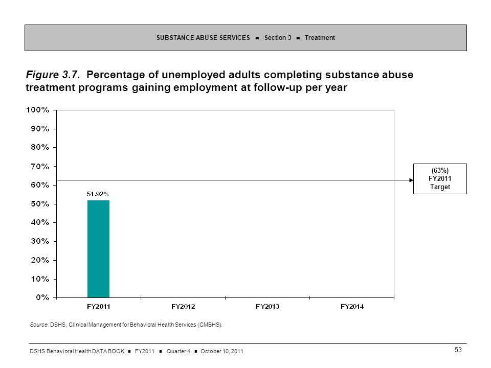 DSHS Behavioral Health DATA BOOK FY2011 Quarter 4 October 10, SUBSTANCE ABUSE SERVICES Section 3 Treatment Figure 3.7.