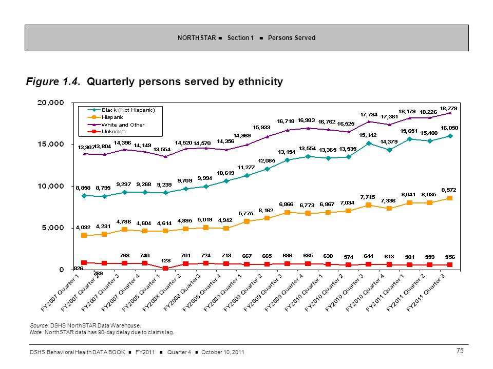 DSHS Behavioral Health DATA BOOK FY2011 Quarter 4 October 10, Figure 1.4.