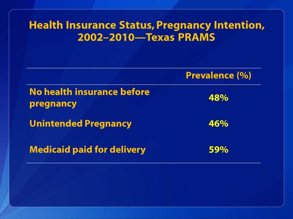 Health Insurance Status, Pregnancy Intention, 2002–2010Texas PRAMS Prevalence (%) No health insurance before pregnancy 48% Unintended Pregnancy46% Med