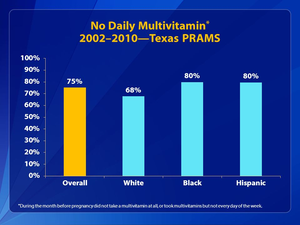 No Daily Multivitamin * 2002–2010Texas PRAMS *During the month before pregnancy did not take a multivitamin at all, or took multivitamins but not ever