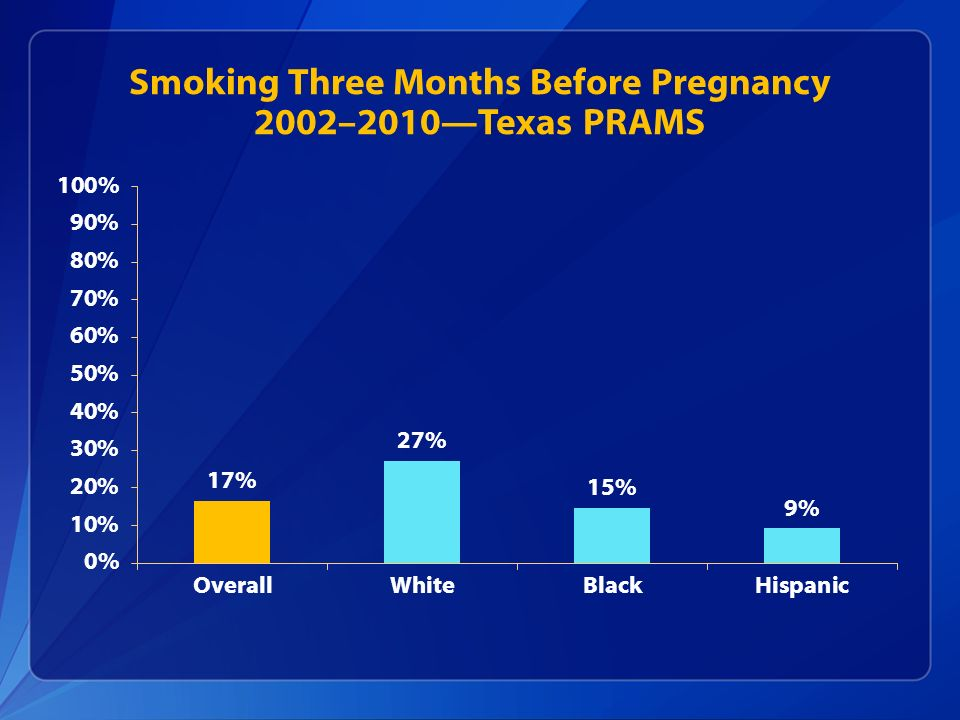 Smoking Three Months Before Pregnancy 2002–2010Texas PRAMS