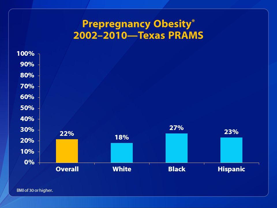 Prepregnancy Obesity * 2002–2010Texas PRAMS BMI of 30 or higher.