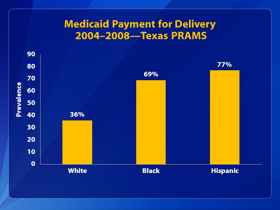 Medicaid Payment for Delivery 2004–2008Texas PRAMS