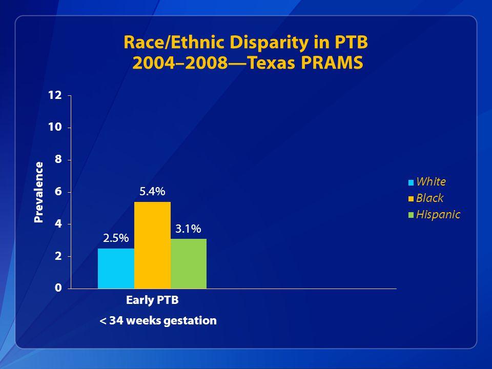 Race/Ethnic Disparity in PTB 2004–2008Texas PRAMS < 34 weeks gestation