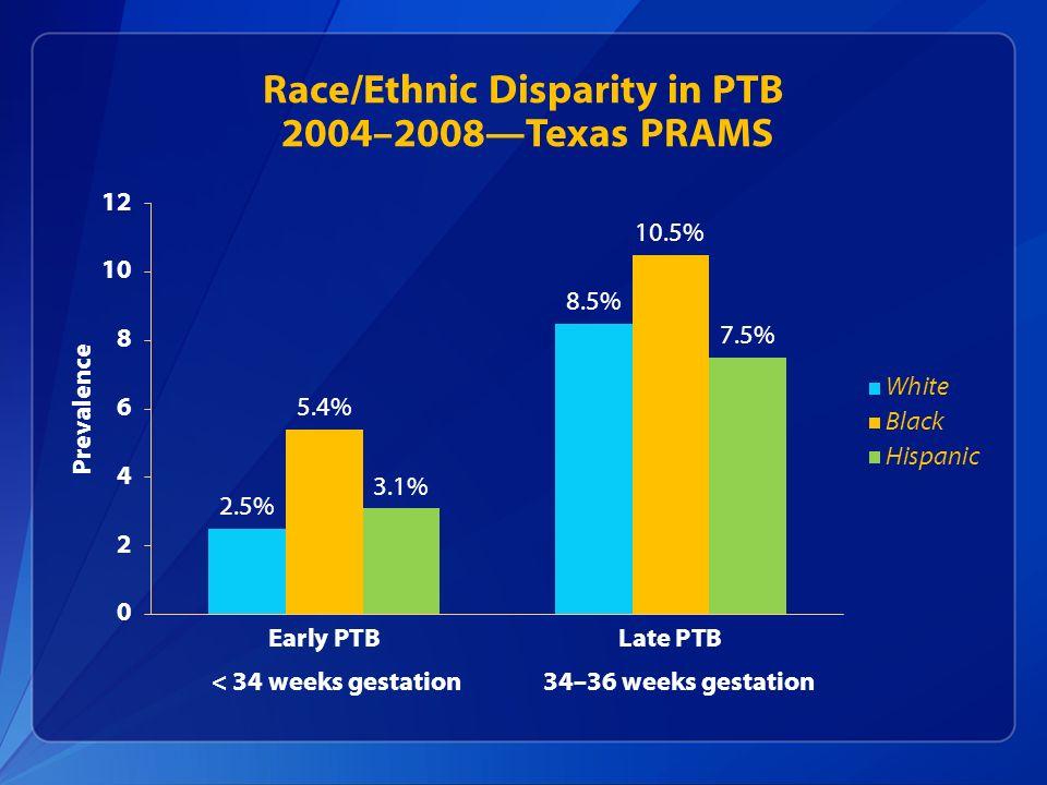 Race/Ethnic Disparity in PTB 2004–2008Texas PRAMS < 34 weeks gestation34–36 weeks gestation
