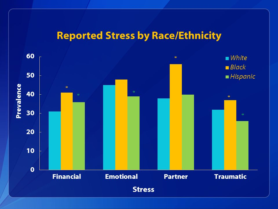 Reported Stress by Race/Ethnicity Stress